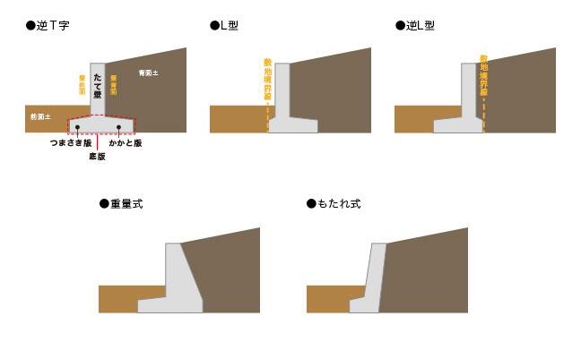 擁壁ようへき基本知識とトラブル フロンティアホーム東京23区